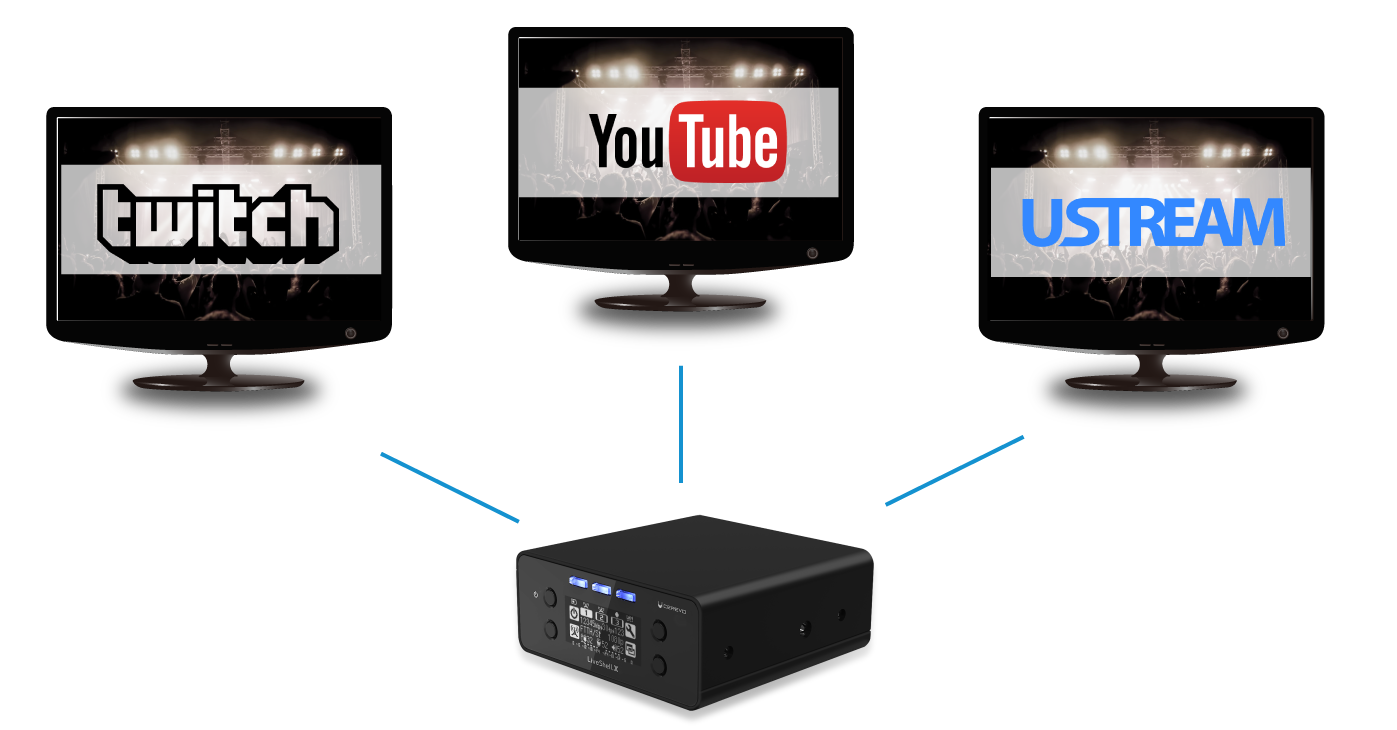 Cerevo Live Shell X Enables to Stream Live Video and Audio without a PC  and Simulcasting
