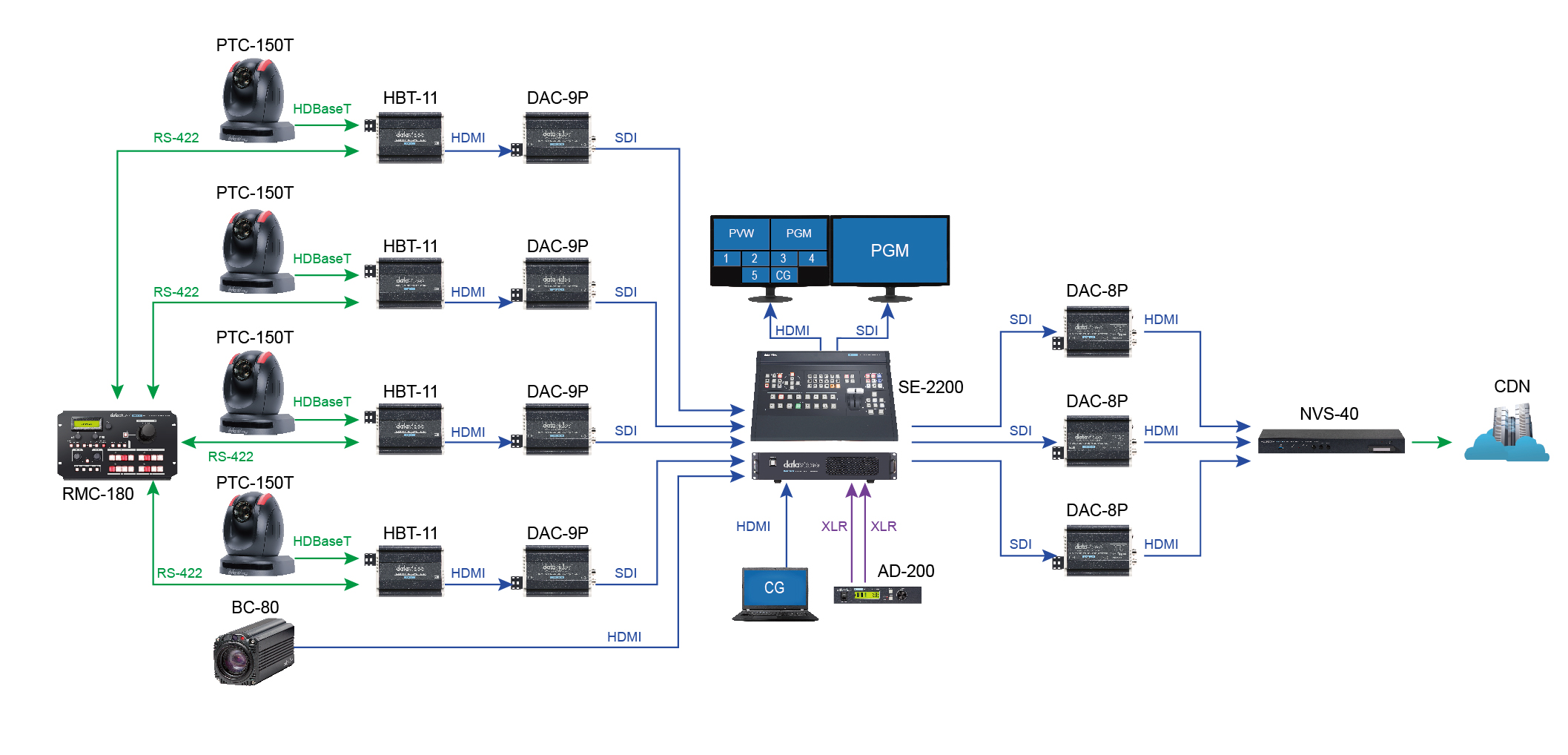 Visual Radio with Datavideo Streaming Encoders and PTZ Cameras brought to you by StreamPort Media in Dubai United Arab Emirates-UAE