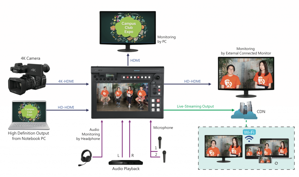 KMU-200 workflow live streaming and switching<br />
