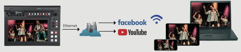 KMU-200 streaming to facebook and YouTube