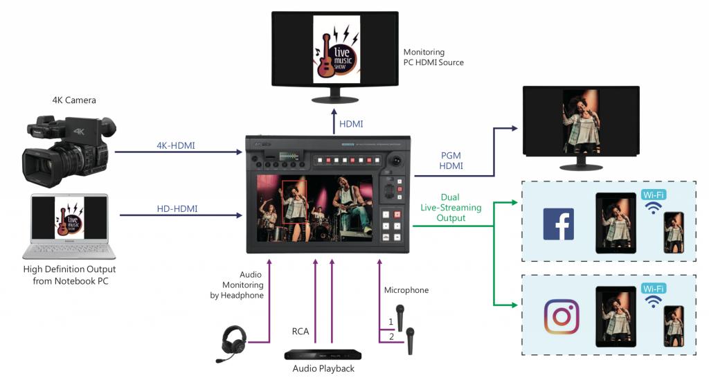 KMU-200 workflow