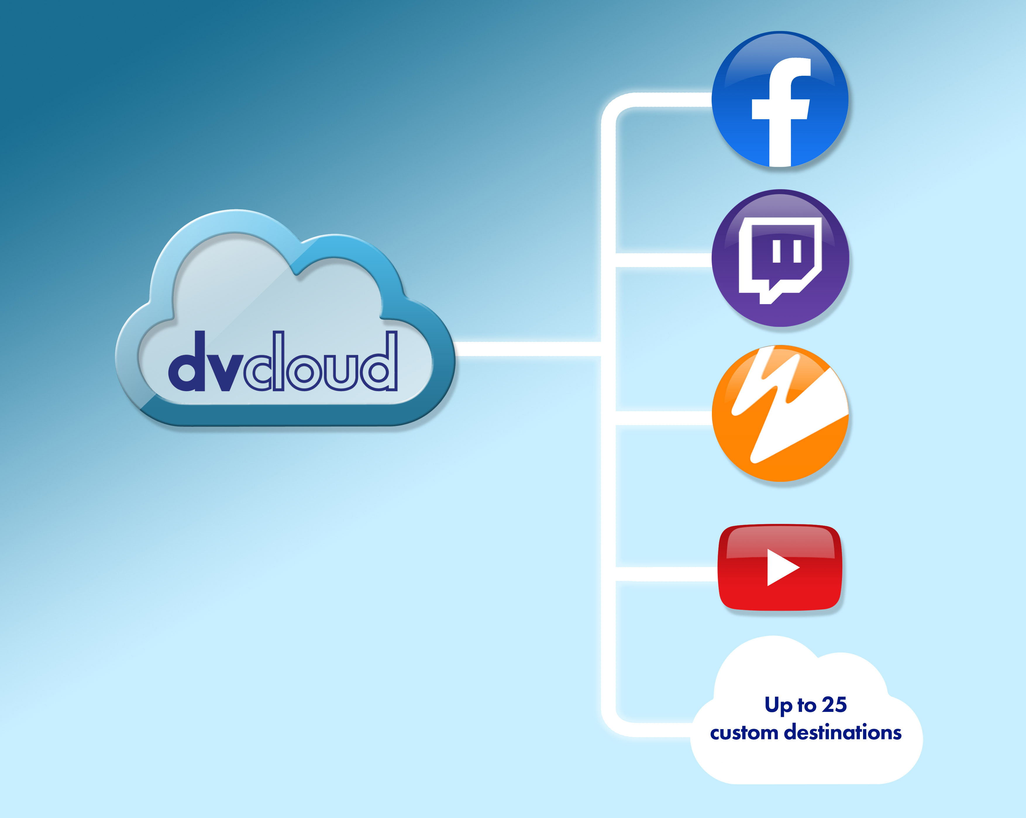 Introducing dvCloud, streaming made easy